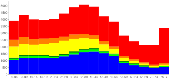 Graph: Population by Age and Race, 2000 Census - South San Francisco, California - Census Viewer