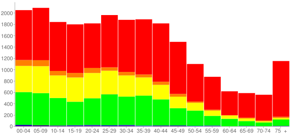Graph: Population by Age and Race, 2000 Census - Blue Island, Illinois - Census Viewer