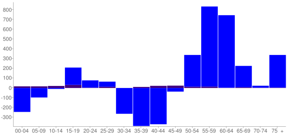 Graph: Change in Population between 2000 and 2010, by Age and Hispanic or Latino Origin - Solon, Ohio - Census Viewer