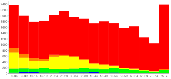 Graph: Population by Age and Race, 2010 Census - Morristown, Tennessee - Census Viewer