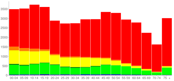 Graph: Population by Age and Race, 2010 Census - Navarro County, Texas - Census Viewer