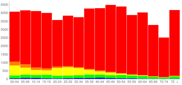 Graph: Population by Age and Race, 2010 Census - Hamblen County, Tennessee - Census Viewer
