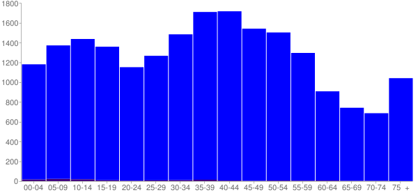 Graph: Population by Age and Hispanic or Latino Origin, 2000 Census - Eastlake, Ohio - Census Viewer
