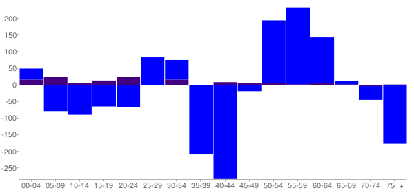 Graph: Change in Population between 2000 and 2010, by Age and Hispanic or Latino Origin - Boone, Iowa - Census Viewer
