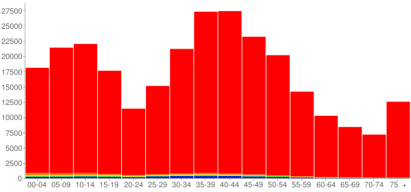 Graph: Population by Age and Race, 2000 Census - Rockingham County, New Hampshire - Census Viewer