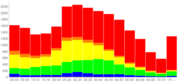Graph: Population by Age and Race, 2010 Census - Ossining, New York - Census Viewer