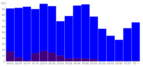 Graph: Population by Age and Hispanic or Latino Origin, 2000 Census - South Henderson, North Carolina - Census Viewer