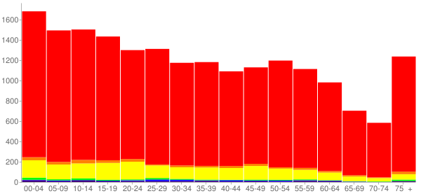 Graph: Population by Age and Race, 2010 Census - Alice, Texas - Census Viewer
