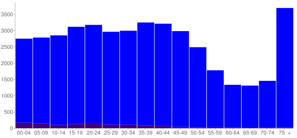 Graph: Population by Age and Hispanic or Latino Origin, 2000 Census - Fond Du Lac, Wisconsin - Census Viewer
