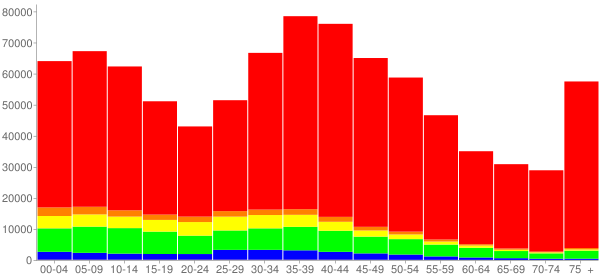 Graph: Population by Age and Race, 2000 Census - Fairfield County, Connecticut - Census Viewer