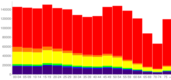 Graph: Population by Age and Race, 2010 Census - New Mexico - Census Viewer