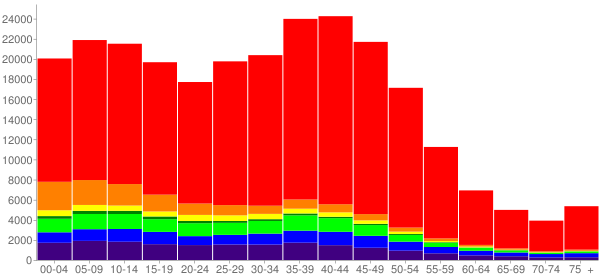 Graph: Population by Age and Race, 2000 Census - Anchorage, Alaska - Census Viewer