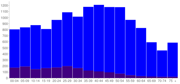 Graph: Population by Age and Hispanic or Latino Origin, 2000 Census - Enterprise, Nevada - Census Viewer