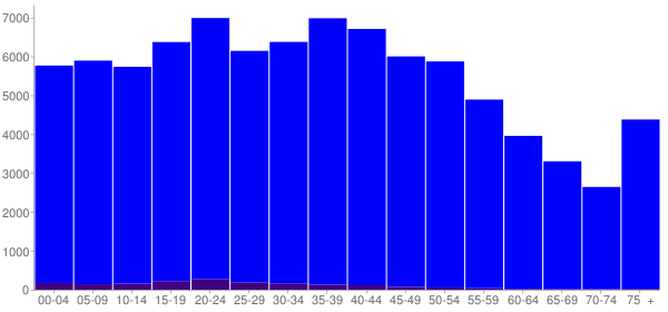 Graph: Population by Age and Hispanic or Latino Origin, 2000 Census - Bradley County, Tennessee - Census Viewer