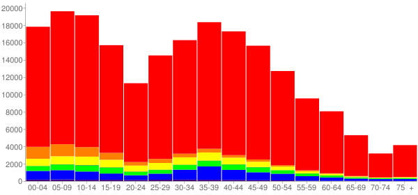Graph: Population by Age and Race, 2010 Census - Gilbert, Arizona - Census Viewer