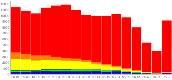 Graph: Population by Age and Race, 2010 Census - Salem, Oregon - Census Viewer