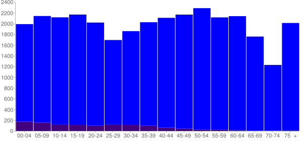 Graph: Population by Age and Hispanic or Latino Origin, 2010 Census - Rhea County, Tennessee - Census Viewer