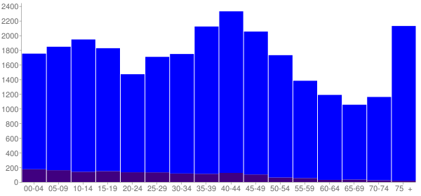 Graph: Population by Age and Hispanic or Latino Origin, 2000 Census - Lansing, Illinois - Census Viewer