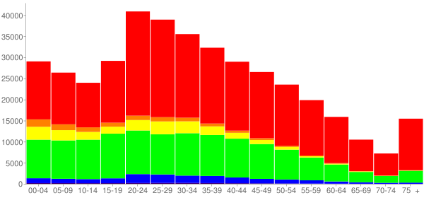 Graph: Population by Age and Race, 2010 Census - Raleigh, North Carolina - Census Viewer