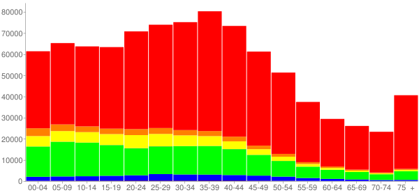 Graph: Population by Age and Race, 2000 Census - Orange County, Florida - Census Viewer