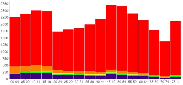 Graph: Population by Age and Race, 2010 Census - Lincoln County, Oklahoma - Census Viewer
