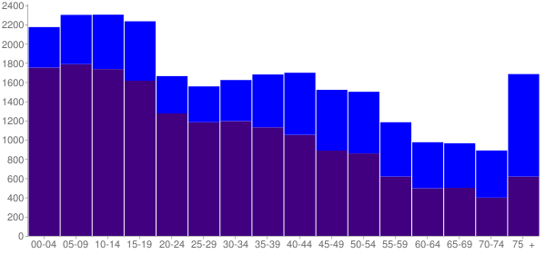 Graph: Population by Age and Hispanic or Latino Origin, 2000 Census - Uvalde County, Texas - Census Viewer