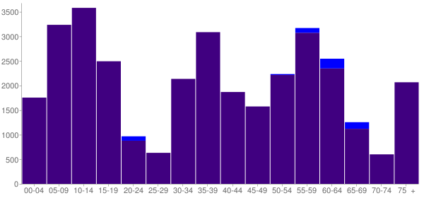 Graph: Change in Population between 2000 and 2010, by Age and Hispanic or Latino Origin - Brownsville, Texas - Census Viewer
