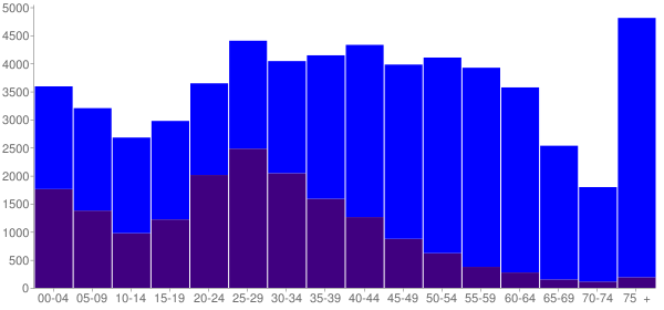 Graph: Population by Age and Hispanic or Latino Origin, 2010 Census - San Rafael, California - Census Viewer