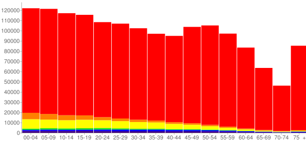 Graph: Population by Age and Race, 2010 Census - Idaho - Census Viewer