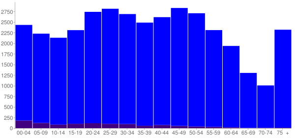 Graph: Population by Age and Hispanic or Latino Origin, 2010 Census - Marion, Ohio - Census Viewer