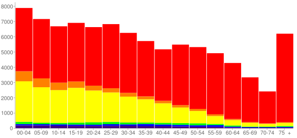 Graph: Population by Age and Race, 2010 Census - Yakima, Washington - Census Viewer