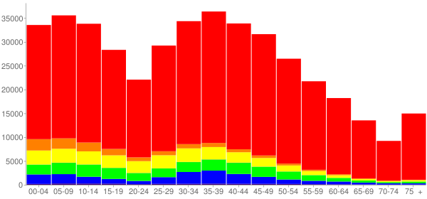 Graph: Population by Age and Race, 2010 Census - Williamson County, Texas - Census Viewer