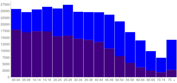 Graph: Population by Age and Hispanic or Latino Origin, 2010 Census - Anaheim, California - Census Viewer