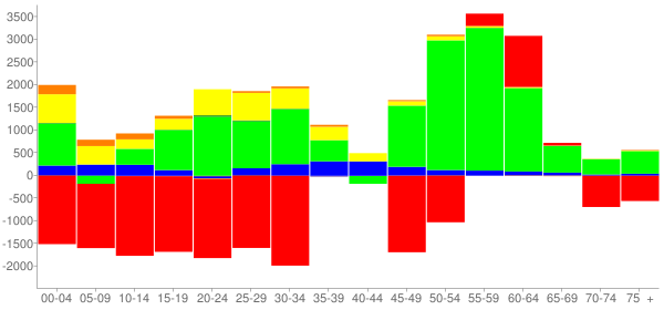 Graph: Change in Population between 2000 and 2010, by Age and Race - Montgomery, Alabama - Census Viewer