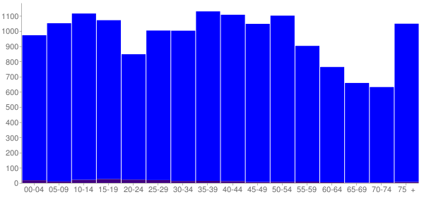 Graph: Population by Age and Hispanic or Latino Origin, 2000 Census - Casey County, Kentucky - Census Viewer