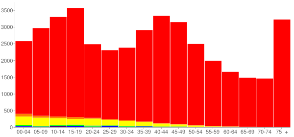 Graph: Population by Age and Race, 2000 Census - Kandiyohi County, Minnesota - Census Viewer