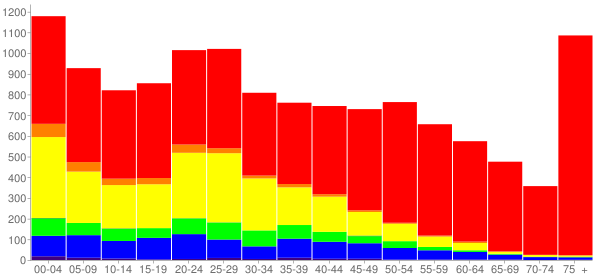 Graph: Population by Age and Race, 2010 Census - Worthington, Minnesota - Census Viewer