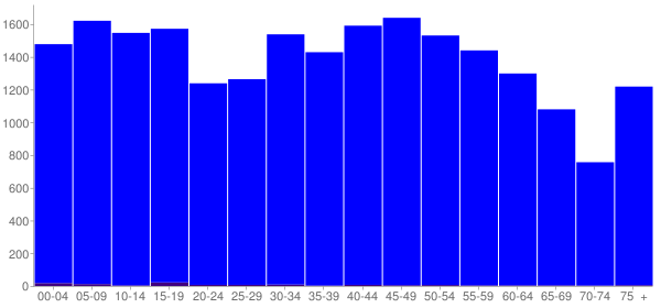 Graph: Population by Age and Hispanic or Latino Origin, 2010 Census - Scott County, Tennessee - Census Viewer