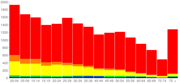 Graph: Population by Age and Race, 2010 Census - Moses Lake, Washington - Census Viewer