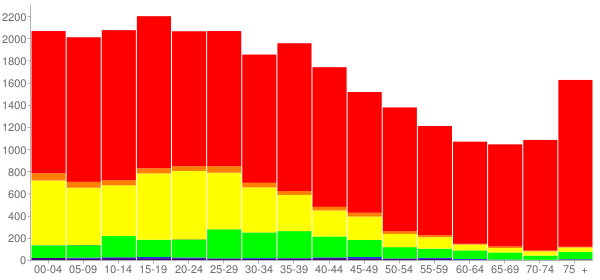 Graph: Population by Age and Race, 2000 Census - Hardee County, Florida - Census Viewer