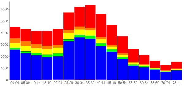 Graph: Population by Age and Race, 2000 Census - Milpitas, California - Census Viewer