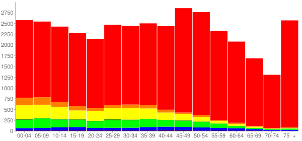 Graph: Population by Age and Race, 2010 Census - Hurst, Texas - Census Viewer