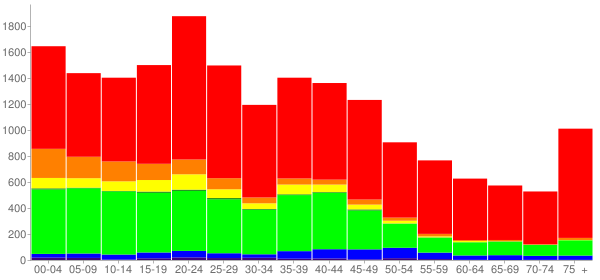 Graph: Population by Age and Race, 2000 Census - Junction City, Kansas - Census Viewer