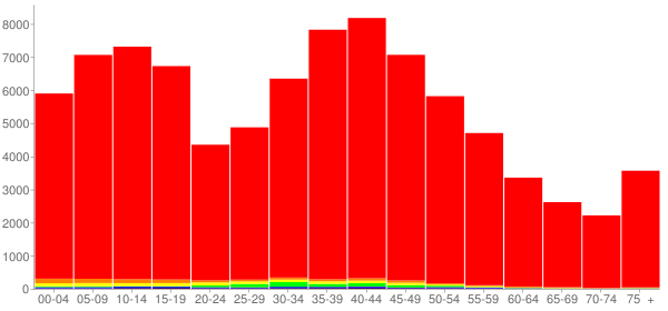 Graph: Population by Age and Race, 2000 Census - Lapeer County, Michigan - Census Viewer