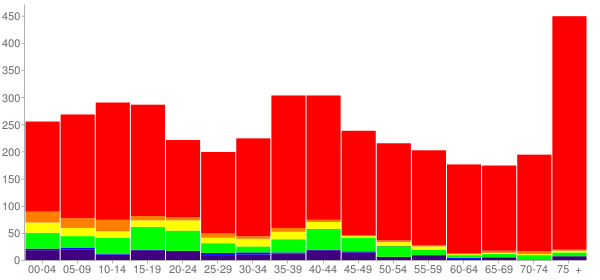 Graph: Population by Age and Race, 2000 Census - Hobart, Oklahoma - Census Viewer