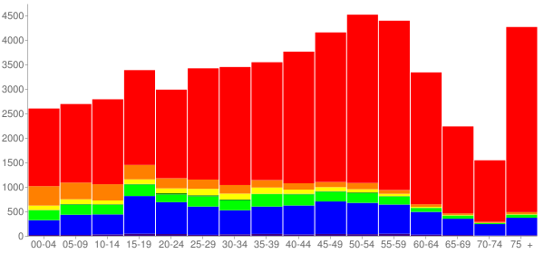 Graph: Population by Age and Race, 2010 Census - Shoreline, Washington - Census Viewer