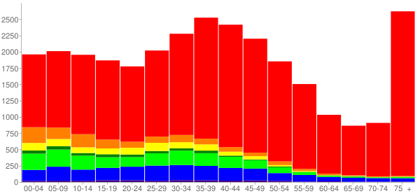 Graph: Population by Age and Race, 2000 Census - Des Moines, Washington - Census Viewer