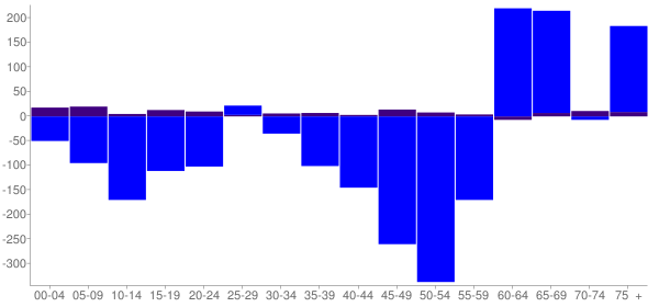 Graph: Change in Population between 2000 and 2010, by Age and Hispanic or Latino Origin - Oak Brook, Illinois - Census Viewer