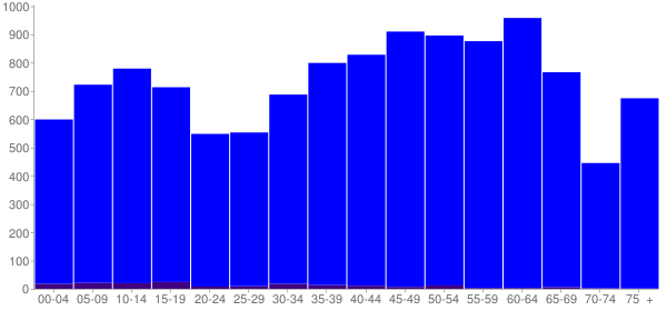Graph: Population by Age and Hispanic or Latino Origin, 2010 Census - Meigs County, Tennessee - Census Viewer