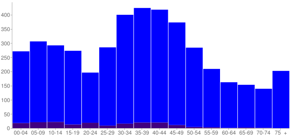 Graph: Population by Age and Hispanic or Latino Origin, 2000 Census - Eastgate, Washington - Census Viewer
